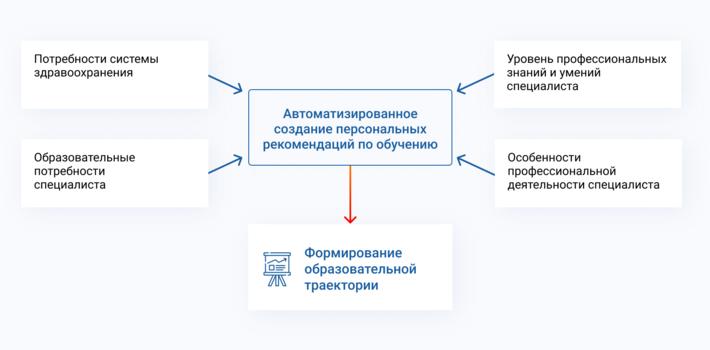 Процесс обучения на портале