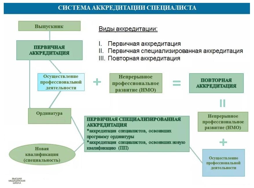 Схема прохождения аккредитации